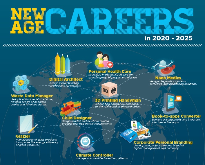 new-age-career