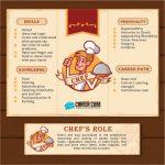 Info dan Laluan Kerjaya Dalam Bidang Tukang Masak(Chef)