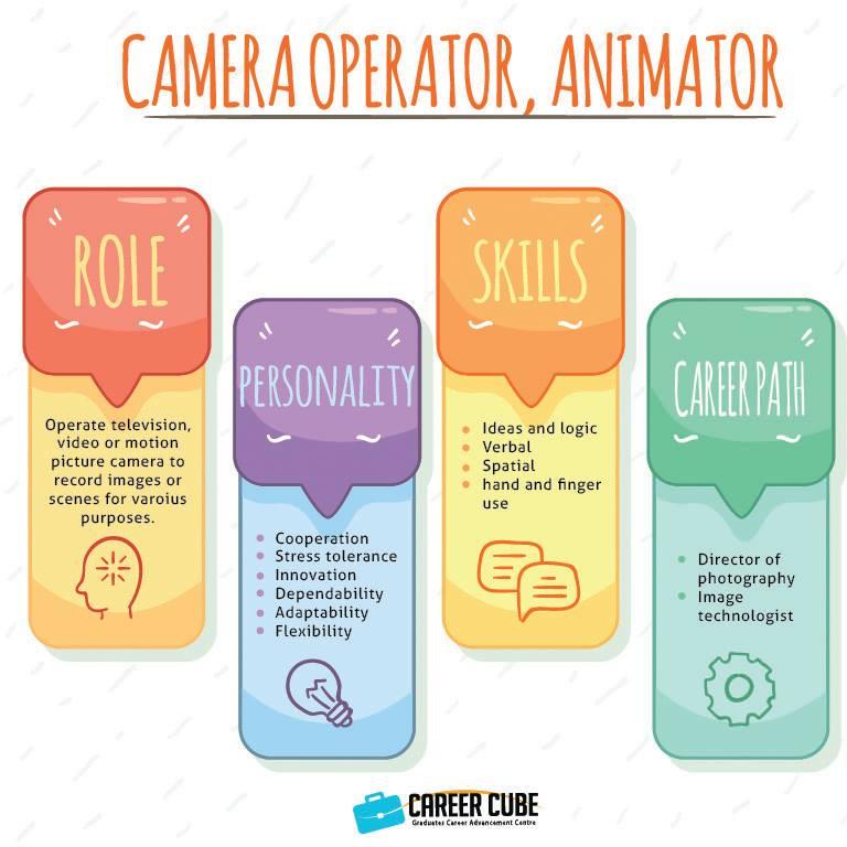 Info dan Laluan Kerjaya Dalam Bidang Pengendali Kemera, Animator(Camera Operator, Animator)
