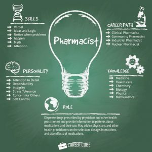 Info dan Laluan Kerjaya Dalam Bidang Ahli Farmasi (Pharmacist)
