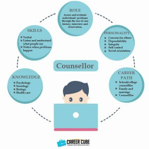 Info dan Laluan Kerjaya Dalam Bidang Kaunselor(Counselor)
