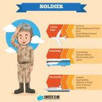 Info dan Laluan Kerjaya Dalam Bidang Tentera(Soldier)