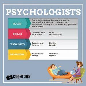 Info dan Laluan Kerjaya Dalam Bidang Psikologi (Psychologists)