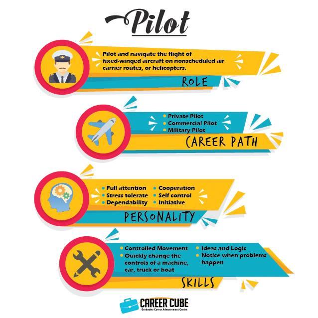 Info dan Laluan Kerjaya Dalam Bidang Juruterbang(Pilot)