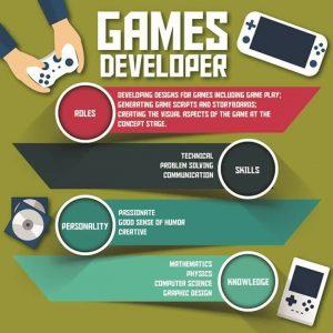Info dan Laluan Kerjaya Dalam Bidang Pemaju Permainan (Games Developer)