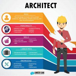 Info dan Laluan Kerjaya Dalam Bidang Arkitek(Architect)
