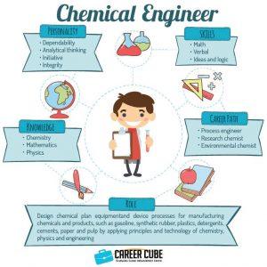 Info dan Laluan Kerjaya Dalam Bidang Kejuruteraan Kimia (Chemical Engineering)