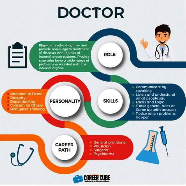 Info dan Laluan Kerjaya Dalam Bidang Doktor (Doctor)