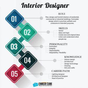 Info dan Laluan Kerjaya Dalam Bidang Pereka Dalaman (Interior Designer)