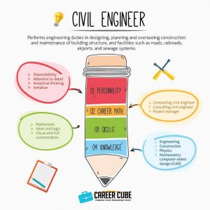 Info dan Laluan Kerjaya Dalam Bidang Jurutera Awam(Civil Engineer)