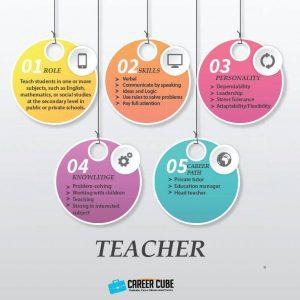 Info dan Laluan Kerjaya Dalam Bidang Guru(Teacher)