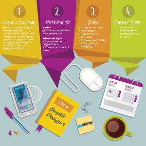 Info dan Laluan Kerjaya Dalam Bidang Reka Bentuk Grafik(Graphic Designer)