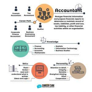 Info dan Laluan Kerjaya Dalam Bidang Akauntan(Accountant)