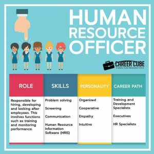 Info dan Laluan Kerjaya Dalam Bidang Pegawai Sumber Manusia(Human Resource Officer)