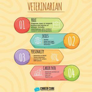 Info dan Laluan Kerjaya Dalam Bidang Doktor Haiwan(Veterinarian)