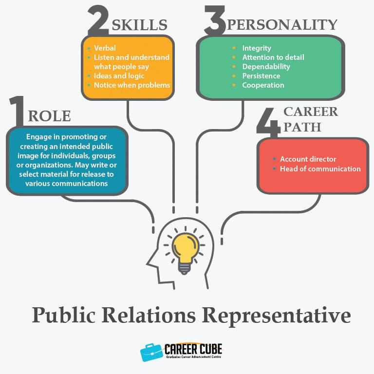 Info dan Laluan Kerjaya Dalam Bidang Wakil Perhubungan Awam (Public Relations Representative)