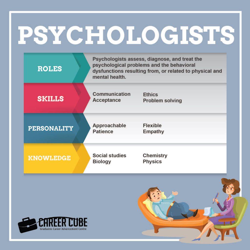 Kerjaya Ahli psikologi
