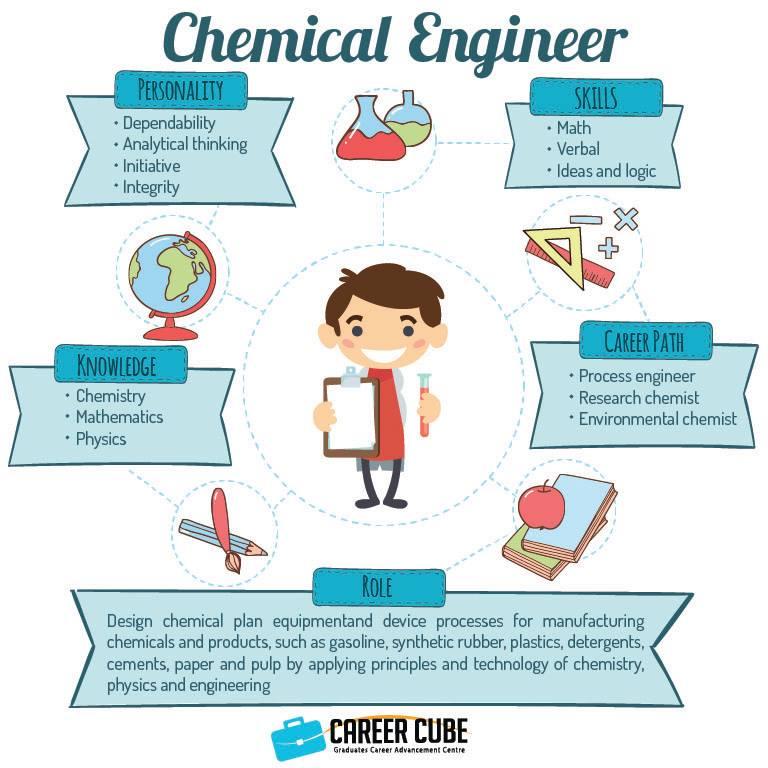 info kerjaya kimia